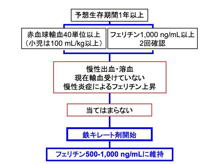 輸血 単位 血小板
