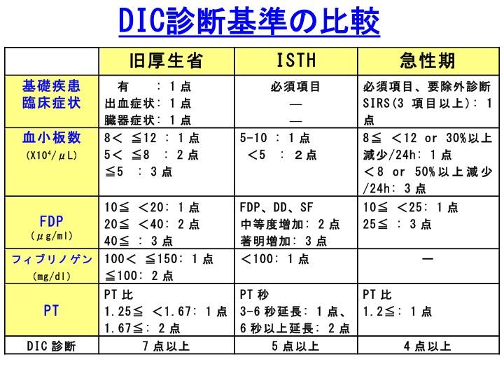 Dic 診断 基準 DICの診断基準と治療薬の知見 -
