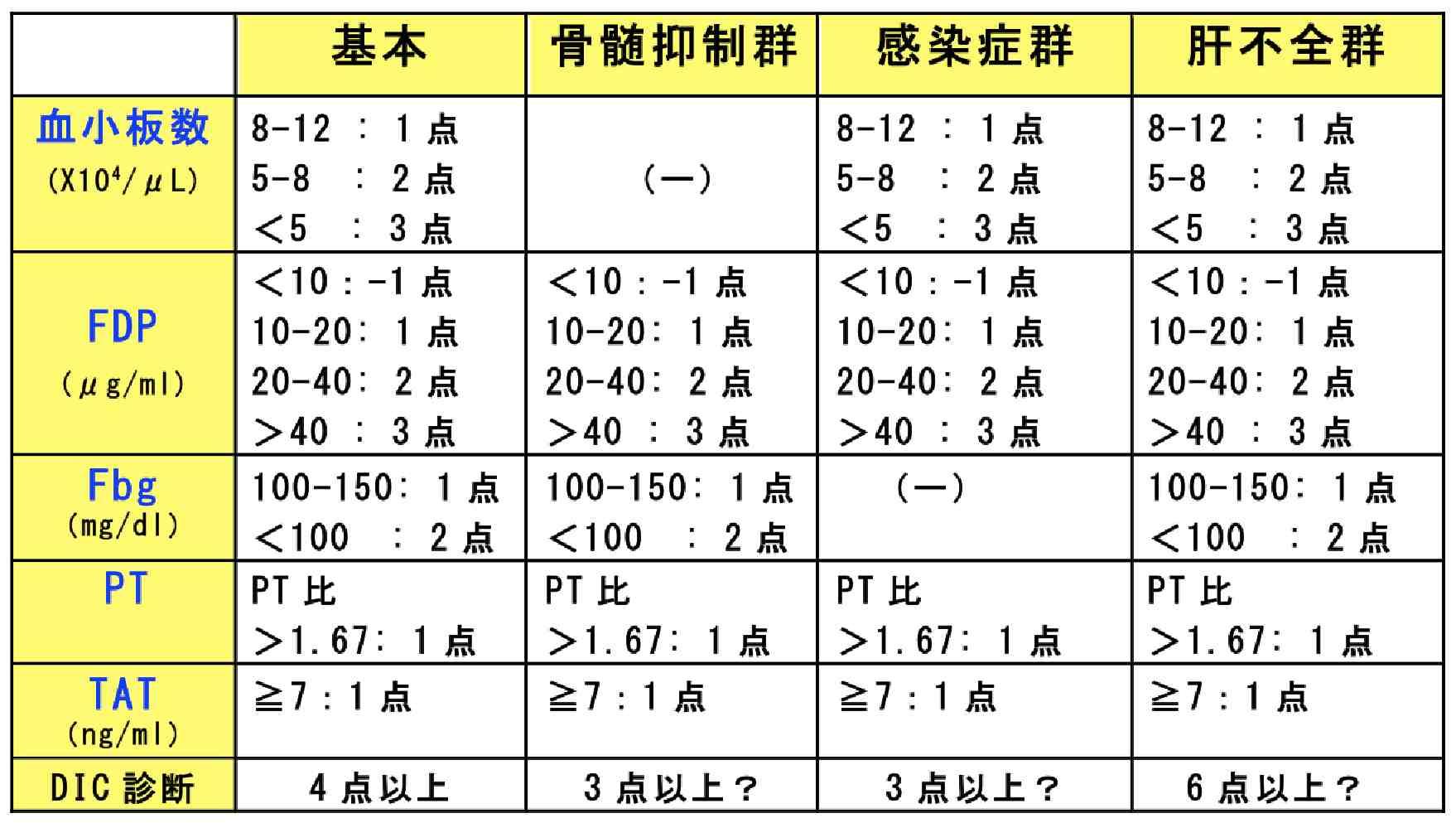 Dic 診断 基準 日本血栓止血学会 DIC診断基準 2017年版