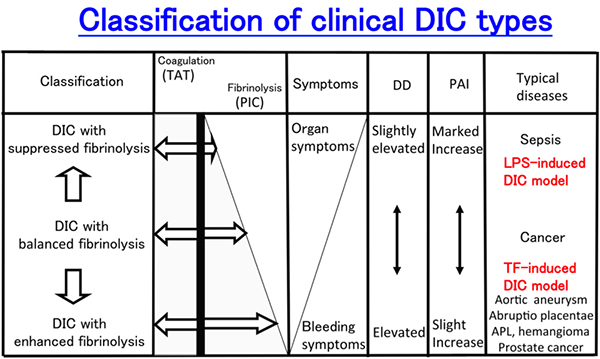 Classification of clinical DIC types